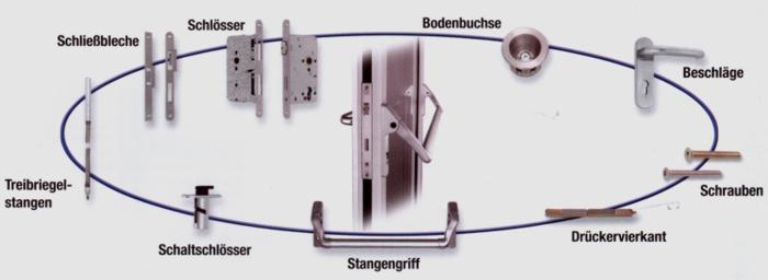 Schloss- und Beschlagsysteme als Einheit. Quelle: GU - BKS
